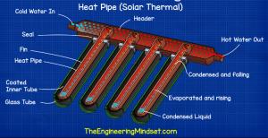 Ống dẫn nhiệt