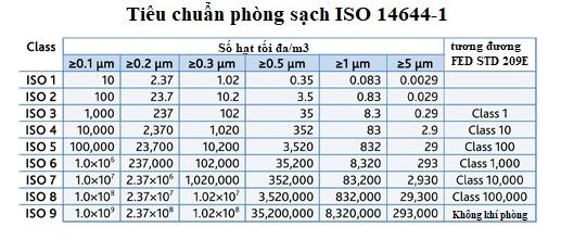 Tiêu chuẩn phòng sạch ISO 14644-1