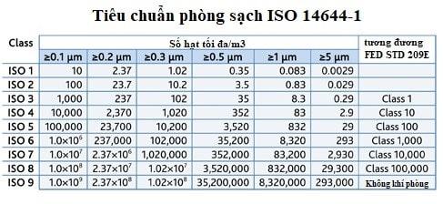 Tiêu chuẩn iso 14644
