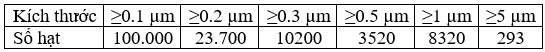 Tiêu chuẩn ISO 14644-1