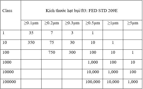 Tiêu chuẩn FED STD 209E