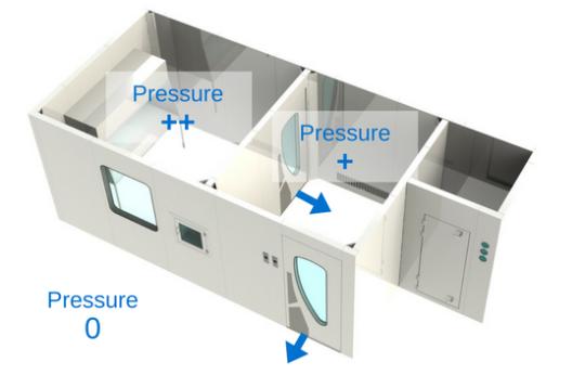 áp suất dương phòng sạch