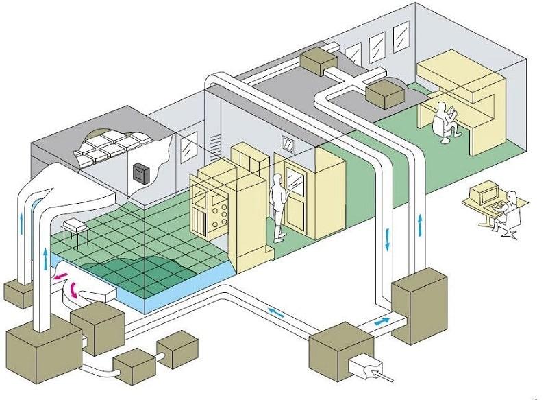 Hệ thống HVAC dược phẩm