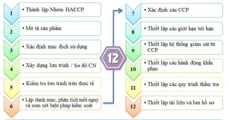 Xây dựng HACCP